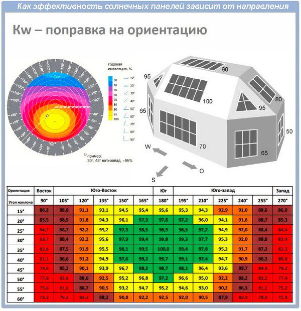 Расположение солнечных панелей по сторонам света