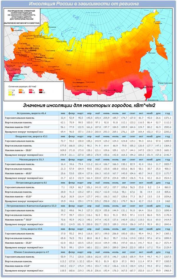 Инсоляция регионов России