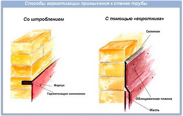 Герметизация стыка фартука и кирпичной трубы