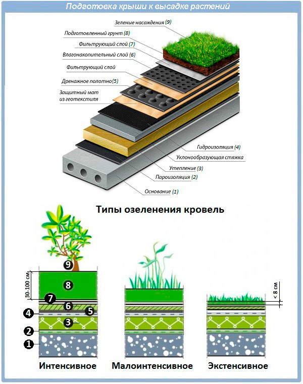 Подготовка крыше к высадке растений