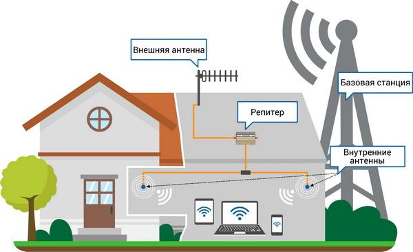 Схема усиления GSM сигнала