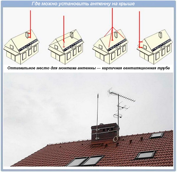 Где можно установить антенну на крыше