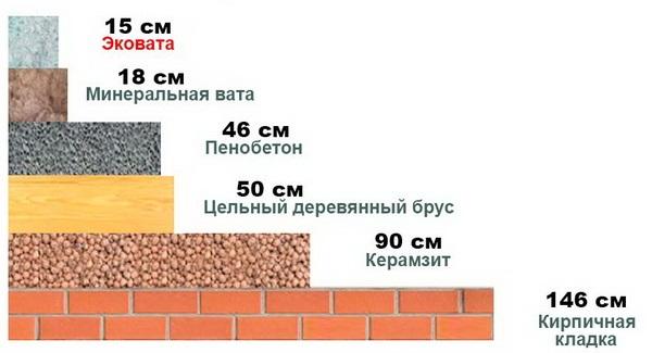 Сравнение толщин разных утепителей