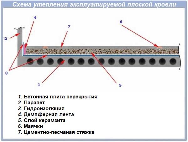 Схема утепления плоской кровли керамзитом