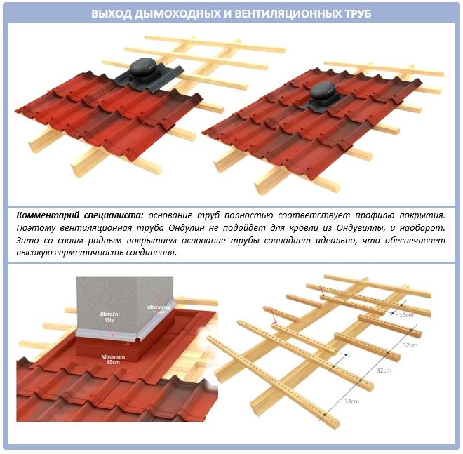 Крыша из Ондувиллы: подробная фото - и видеоинструкция монтажа