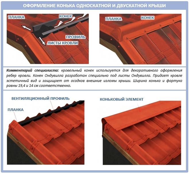 Оформление конька битумной крыши
