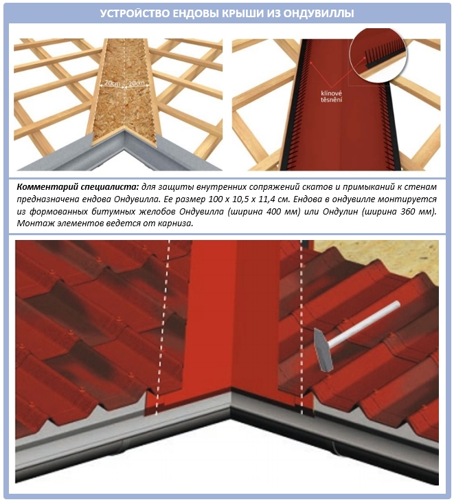 Устройство ендовы волнистой битумной крыши