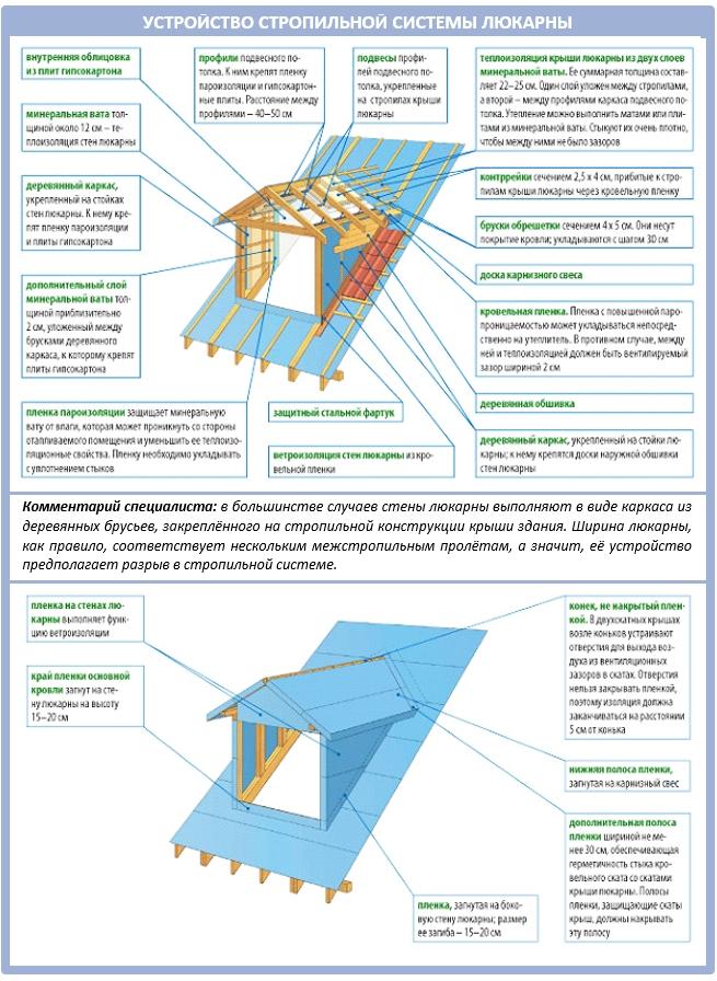 Гидроизоляция и пароизоляция люкарны