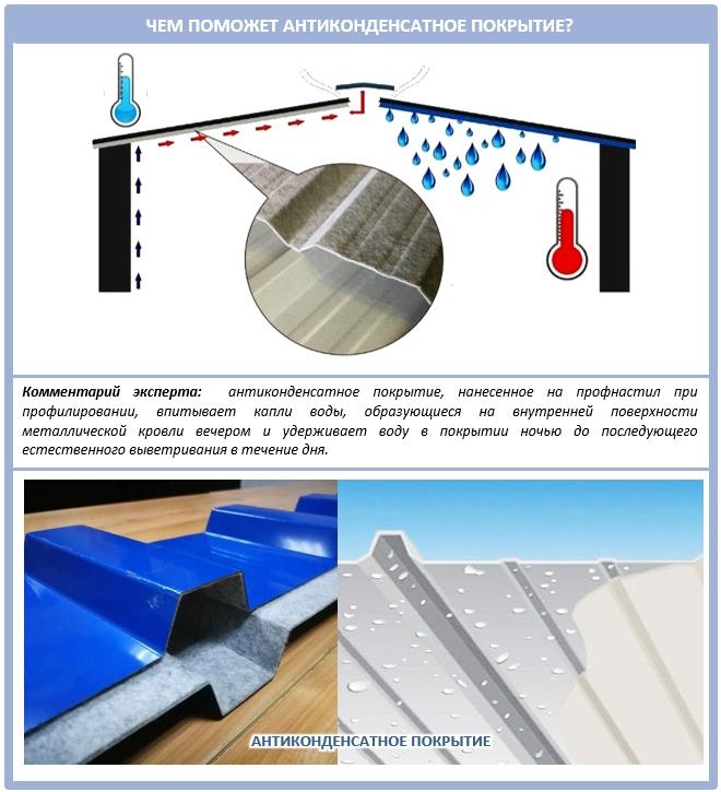 Антиконденсатное покрытие для металлических крыш