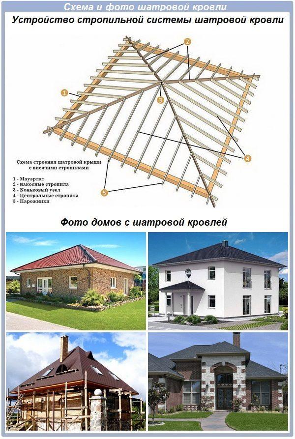 Примеры шатровых крыш
