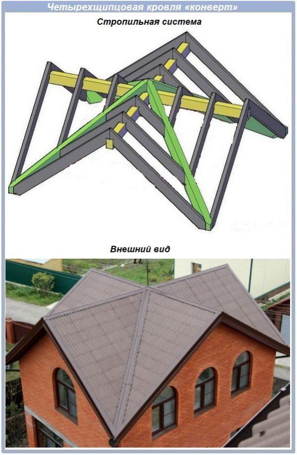 Четырехщипцовая крыша