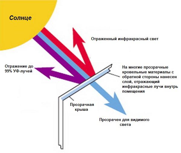 Схема прохождения солнечных лучей