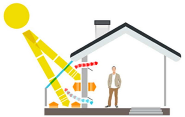 Прозрачную крышу можно использовать для обогрева дома