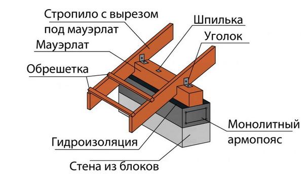 Схема крепления мауэрлата на армопояс