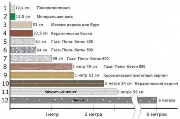 Сравнение толщин утеплителей материала