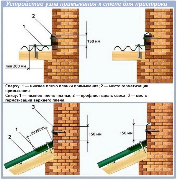 Устройство узла примыкания пристройки к стене