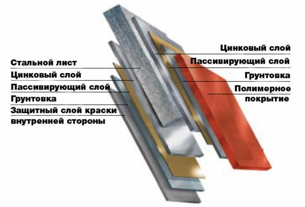 Полимерное покрытие Ruukki