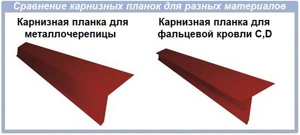 Сравнение карнизных планок для разных материалов