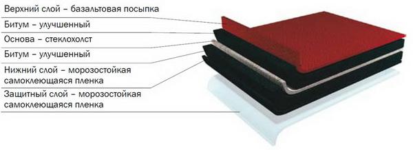 Структура мягкой черепицы Шинглас