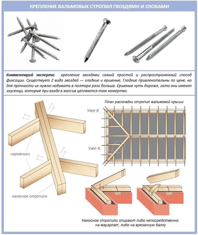 Как правильно крепить стропила вальмовой крыши?