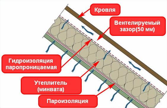 Как работает гидроизоляция