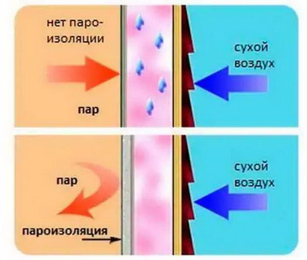 Гидропароизоляция: разбираемся с видами пленок для кровли и их монтажом