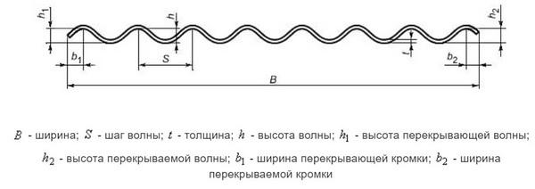 Схема шифера с профилем 40/150