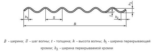 Схема шифера с профилем 51/177