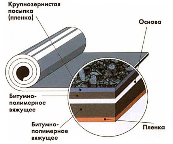 Структура рулонной битумной гидроизоляции