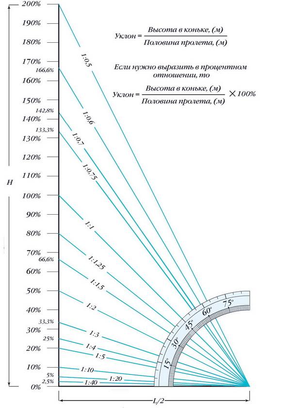 Как перевести проценты в градусы уклона