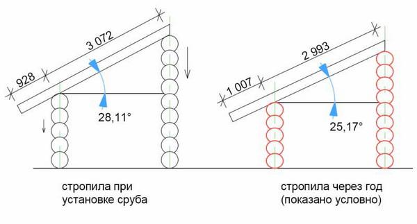 Как меняется угол наклона крыши при усадке