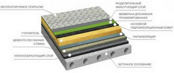 Схема гидроизоляции плоской крыши