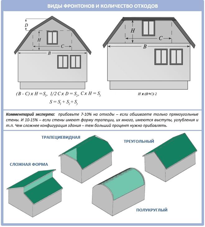 Как оформить фронтон: наглядные иллюстрации