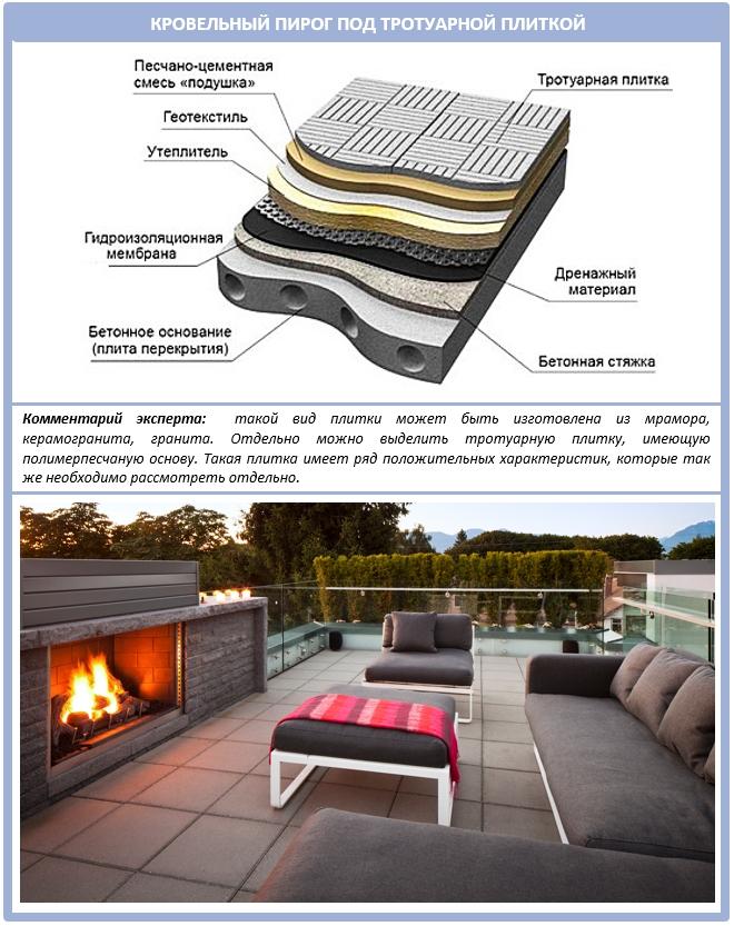 Какой материал лучше для плоской крыши?