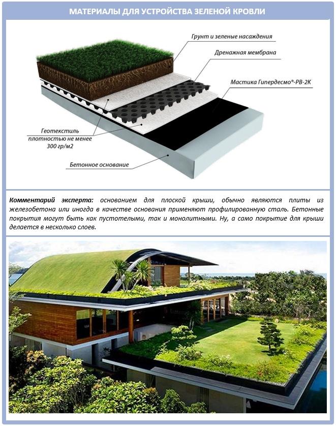 Новые кровельные материалы для плоских крыш