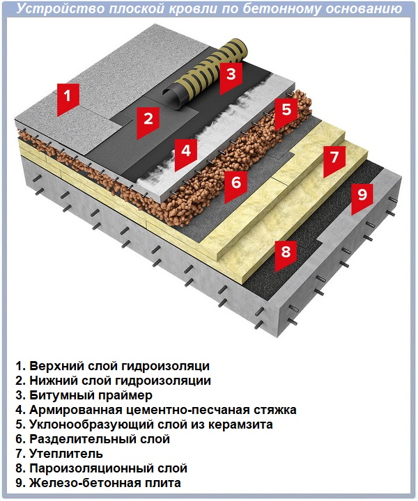 Устройство плоской кровли по бетонному основанию
