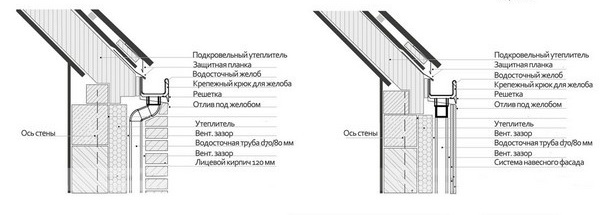 Внутренний водосток в частном доме