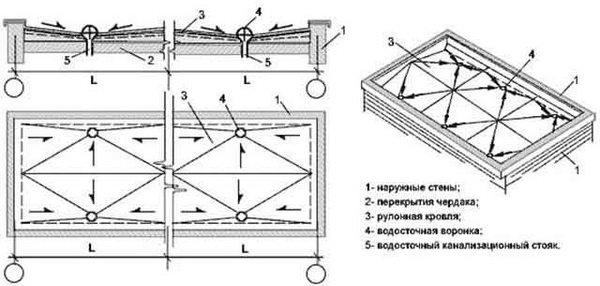 Система водоотводных каналов на плоской кровле