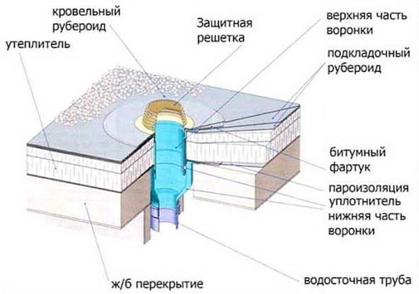 Как герметизируют воронки внутреннего водостока