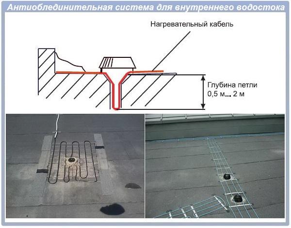 Антиобледенительная система для водостока
