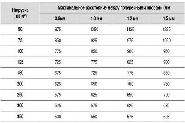 Какой вес может выдержать профилированный поликарбонат