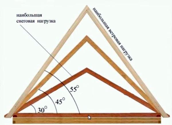 Каким должен быть наклон крыши