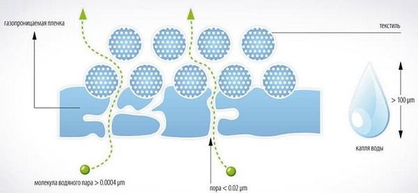 Как работают мембранные гидроизоляционные пленки