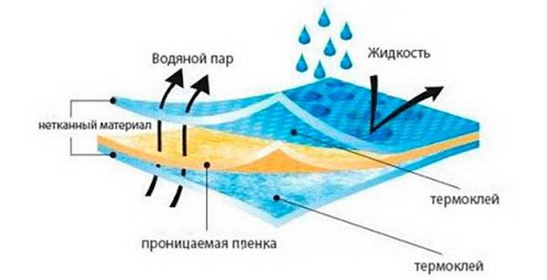 Как работает диффузионная мембрана