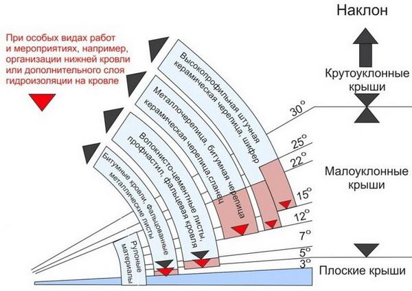 Как зависит уклон крыши от кровельного материала