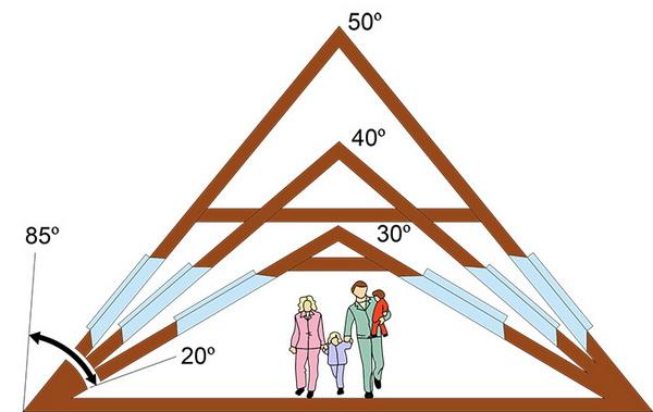 Влияние высоты крыши на жилую площадь мансарды