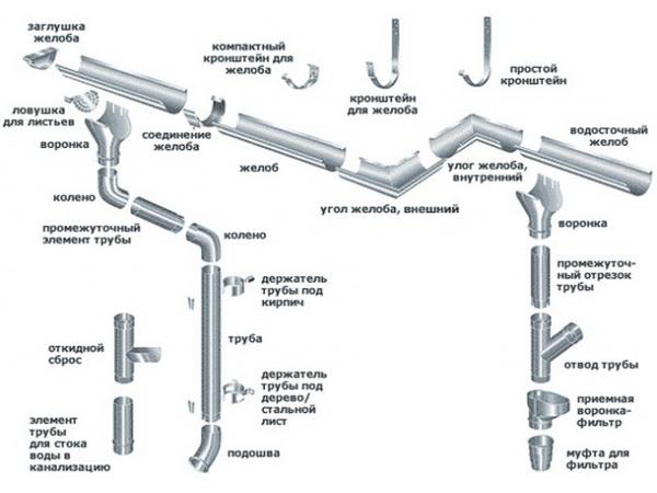 Состав водосточной системы из оцинкованной стали