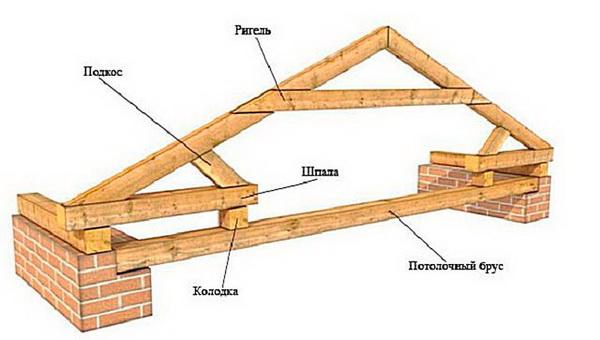 Деревянные крепления для крыши и стропил