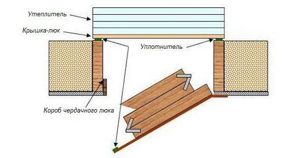 Схема утепления верхней крышки люка