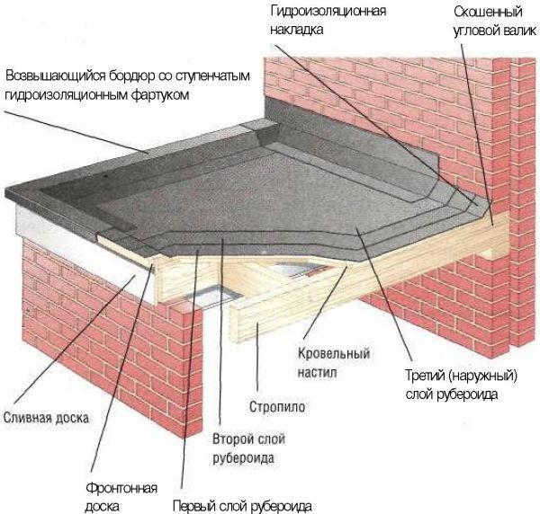 Гидроизоляция деревянной крыши